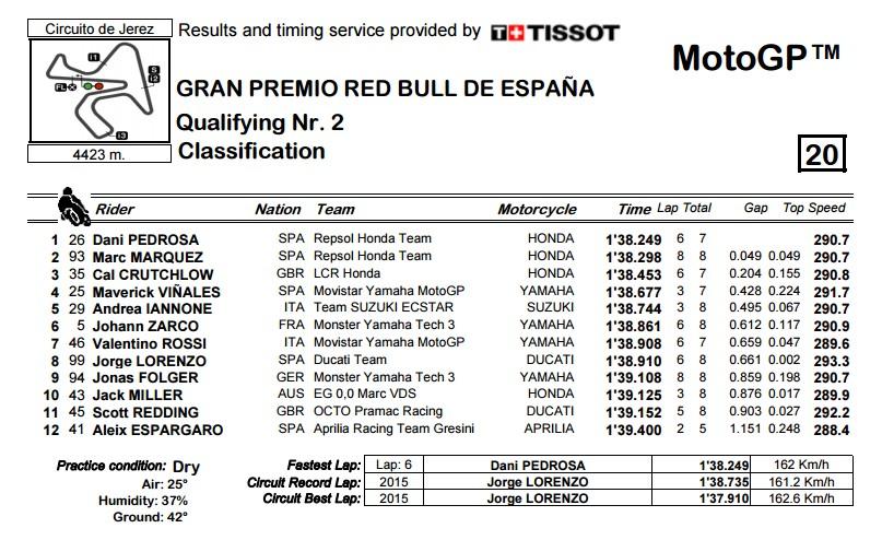 moto gp results