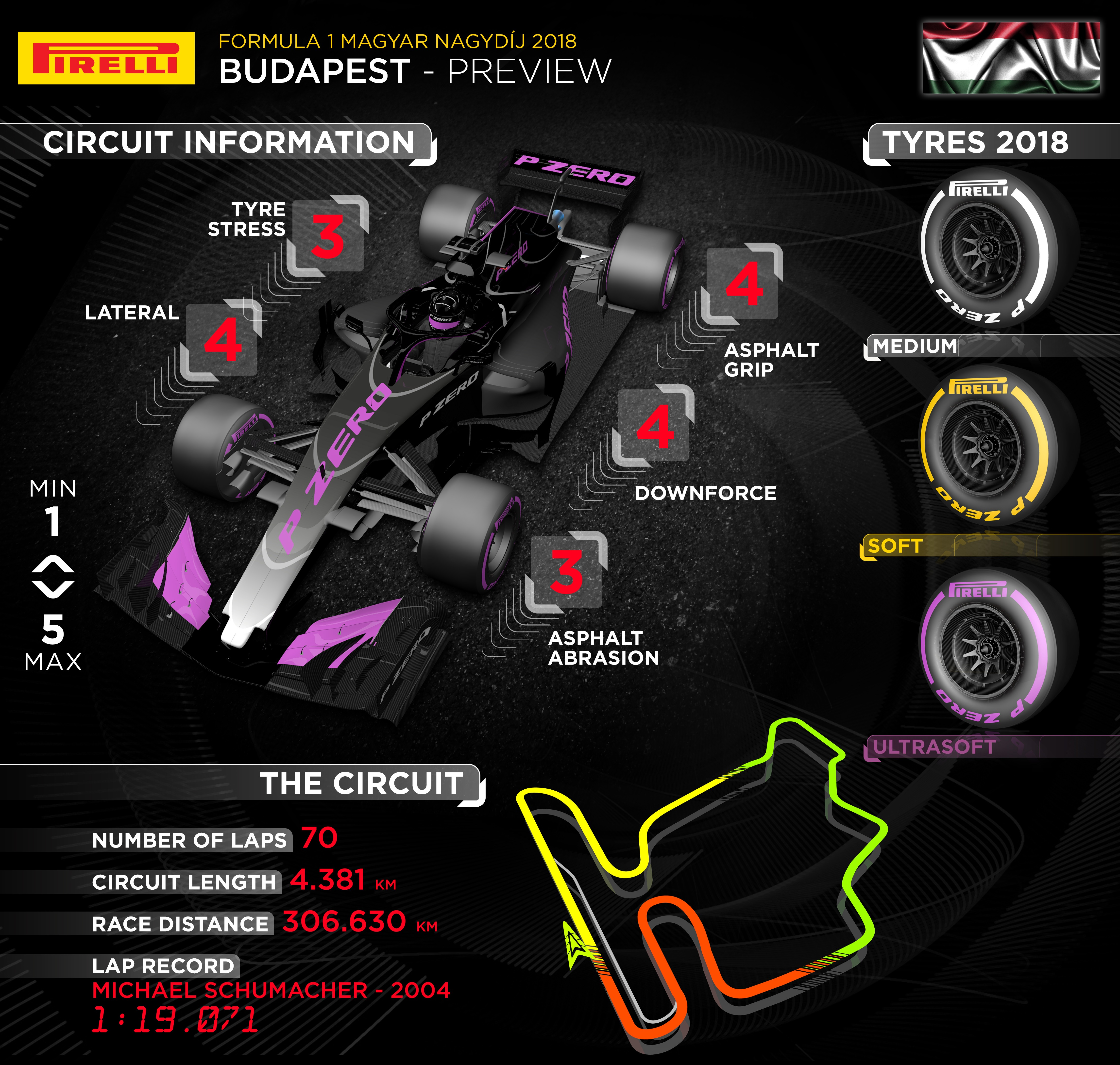 200 Kph To Mph >> 2018 Formula 1 12th Round The Hungarian Grand Prix