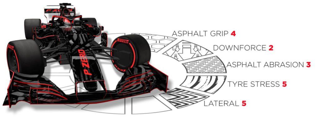 Pirelli preview Belgium