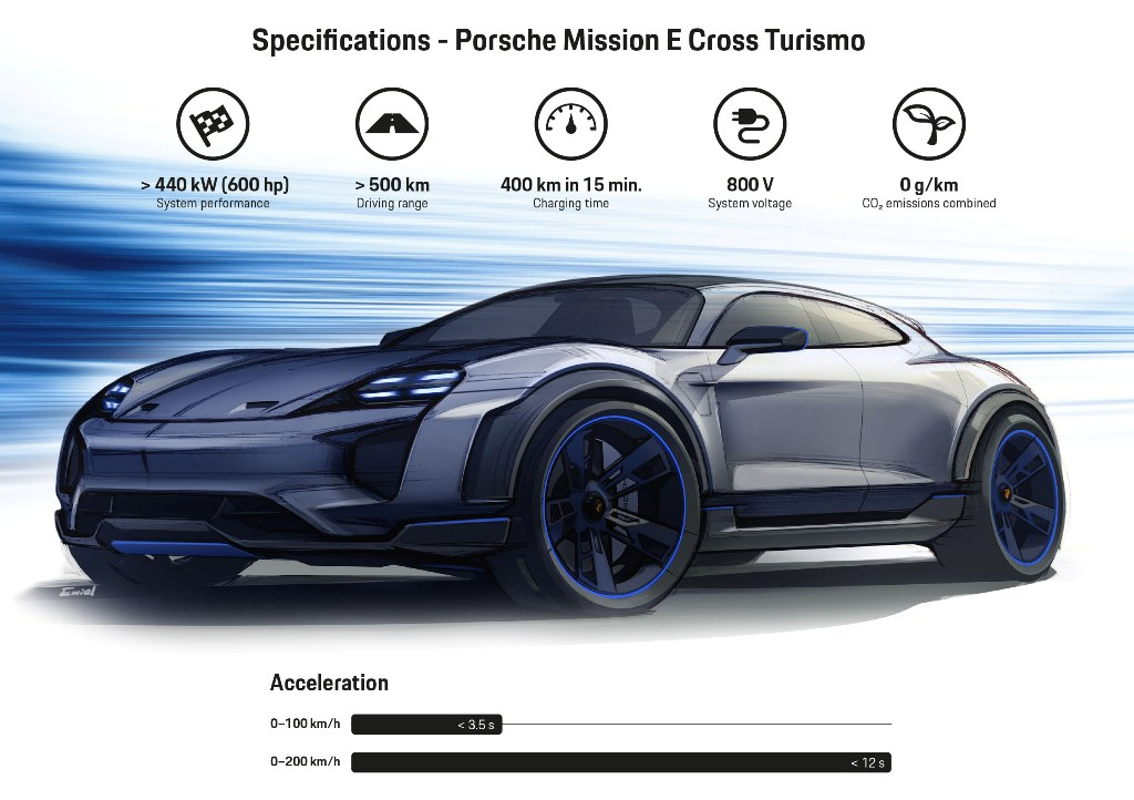 Porsche Mission E Cross Turismo The Electric Athlete For